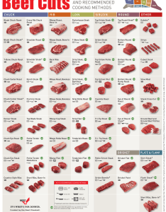 Beef chart cuts also everything you need to know about in one business rh businessinsider
