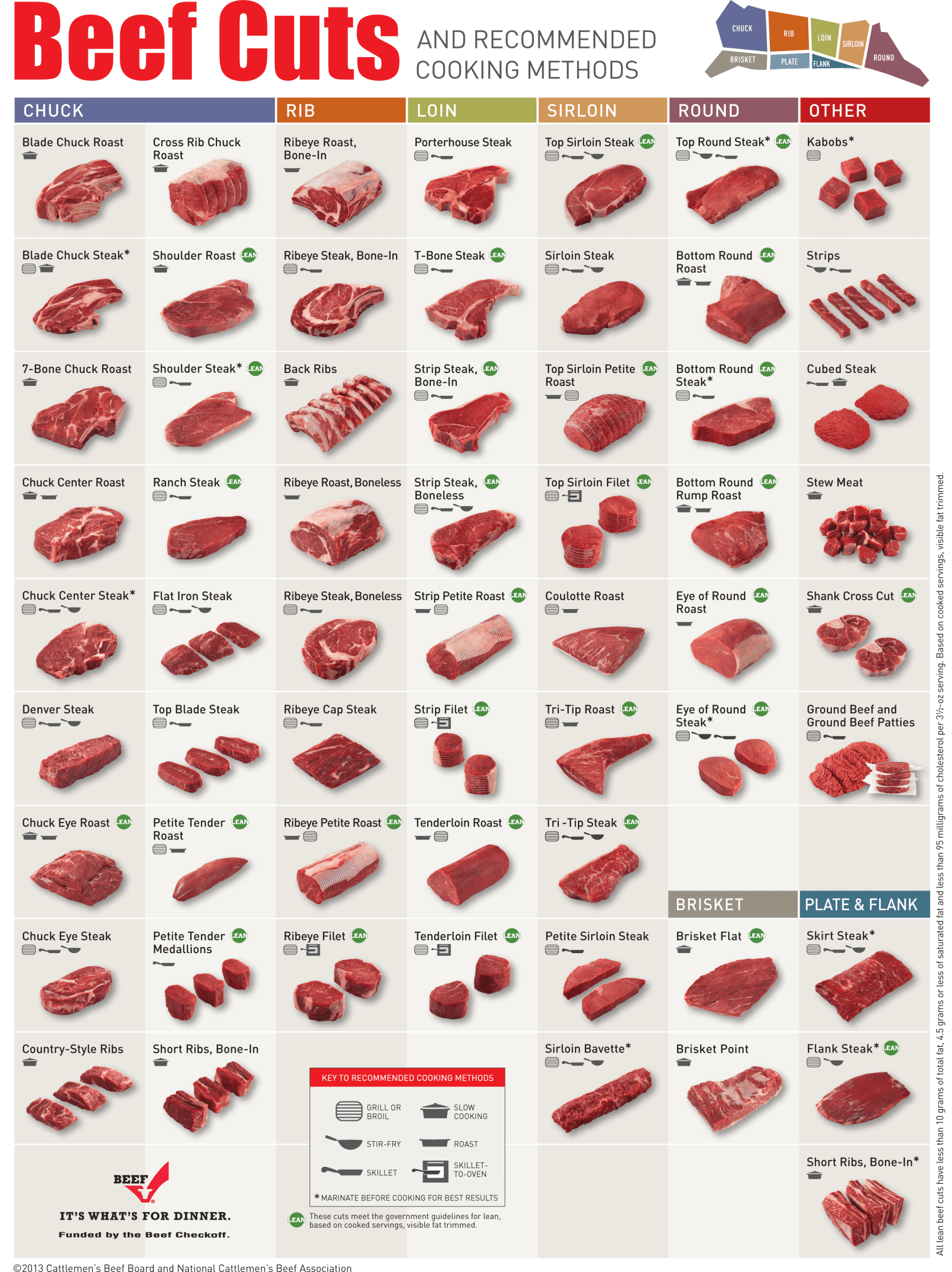 hight resolution of beef chart cuts