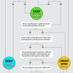 For Credit Card Transaction Process Flow Diagram Typical Wiring A House Chart Should You Use Debit Or Cash