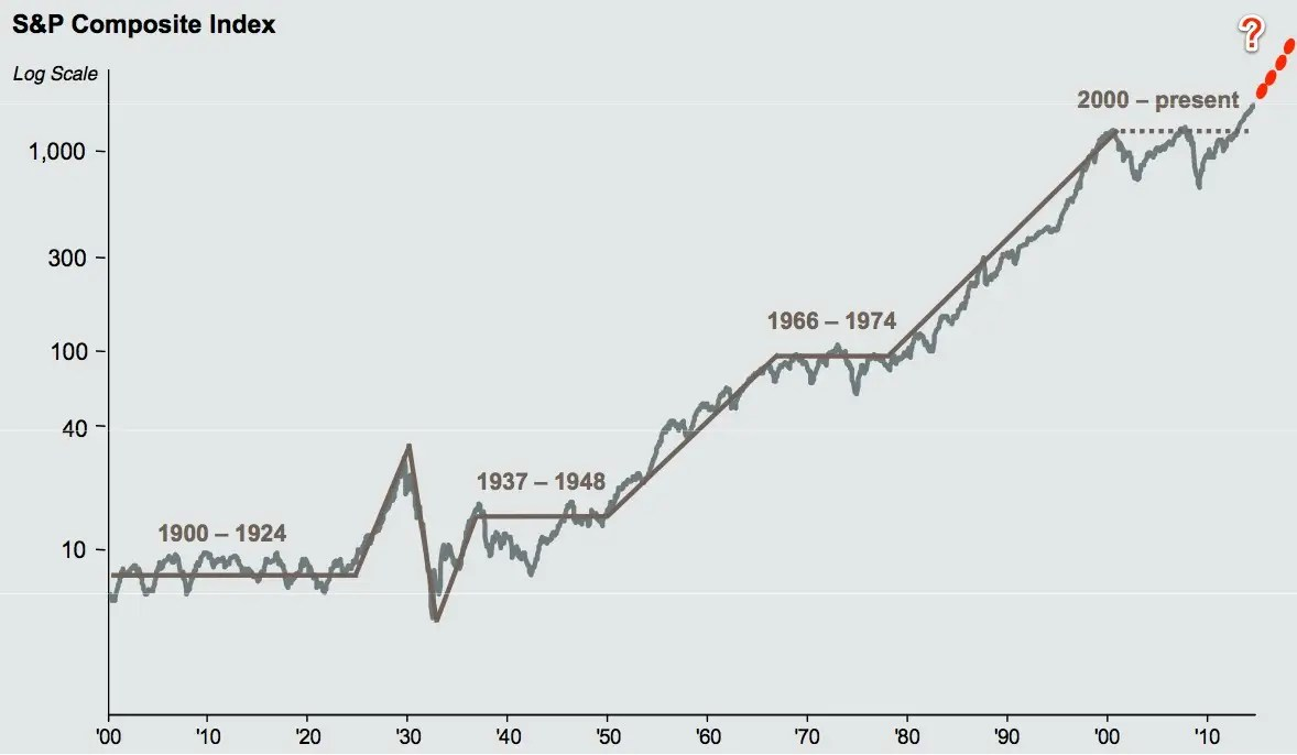 Let's Take A Closer Look At That Ginormous Stock Chart The