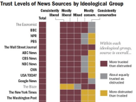 Here Are The Most And Least Trusted News Outlets In ...