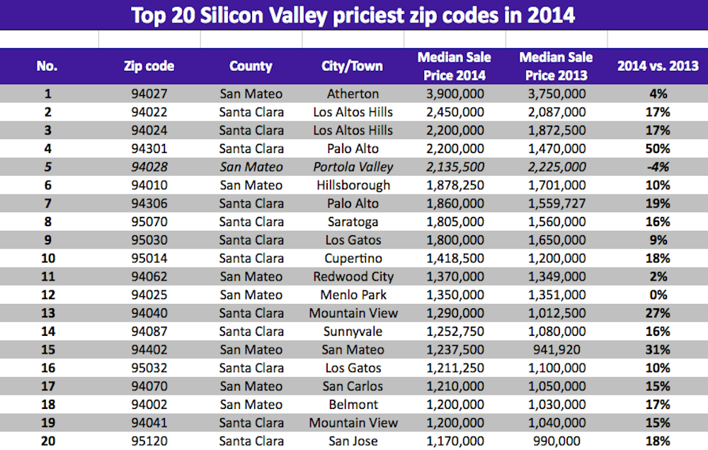 The 20 Most Expensive Zip Codes In Silicon Valley