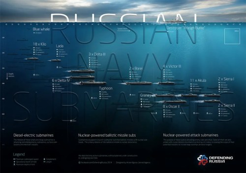 small resolution of russian navy submarines
