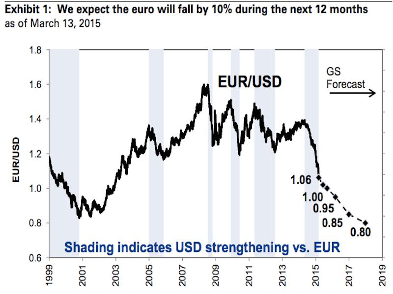 Us dollar euro exchange rate forecast 2017