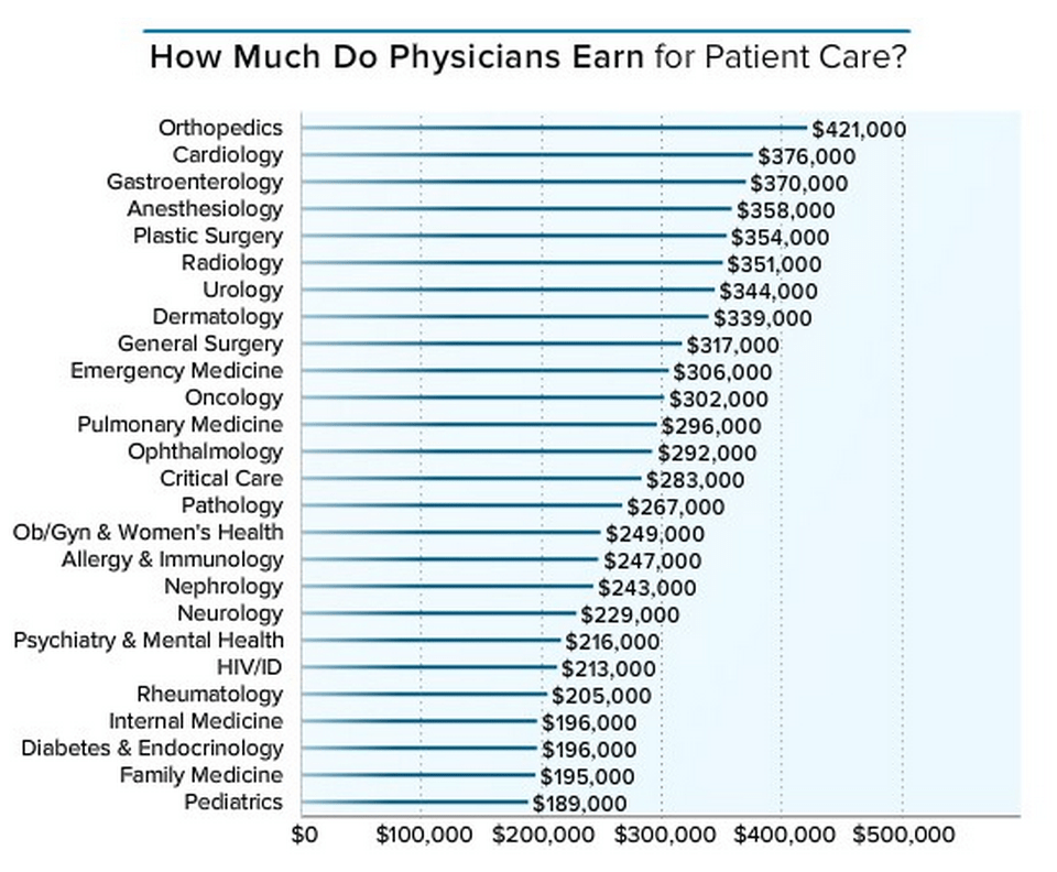 Heres how much money doctors actually make  Business Insider