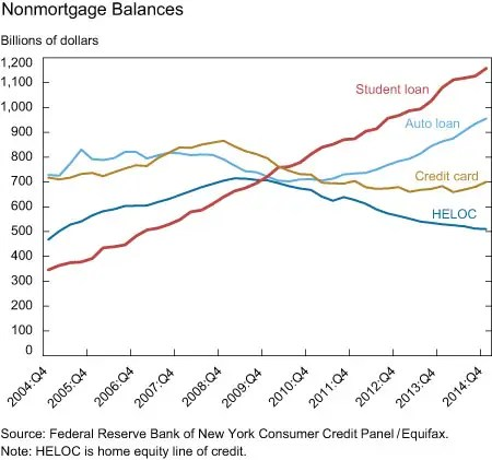 3 Charts Explain The Effect Of Student Loans On The Economy
