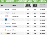 The 25 best tech companies to work for in America ...