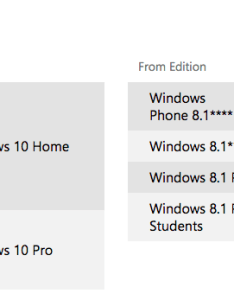 Windows upgrade chart also this simple shows what version of you can rh businessinsider