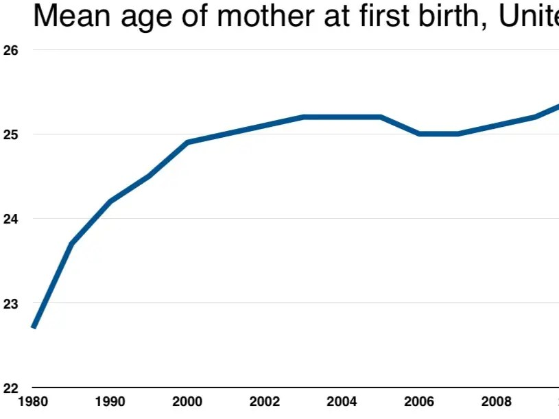 American women are waiting longer than ever to become