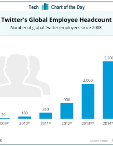 The twitter layoffs in perspective company only had employees january also rh businessinsider