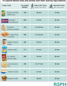 This chart shows how long you have to exercise burn off the calories in popular junk foods also rh businessinsider
