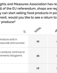 Screen shot at also yougov poll britain wants imperial measurements back business insider rh businessinsider