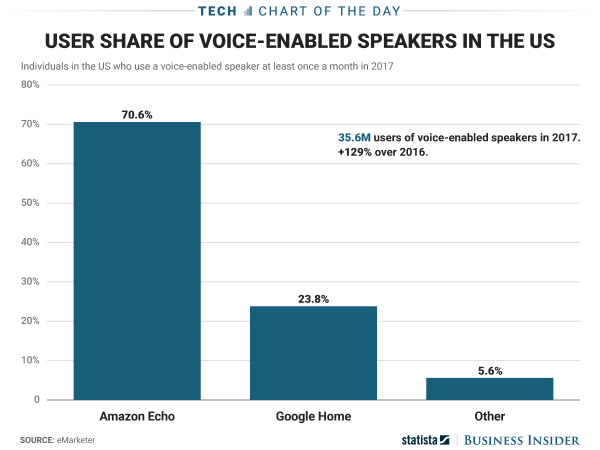 Alexa vs Google Market Share Home