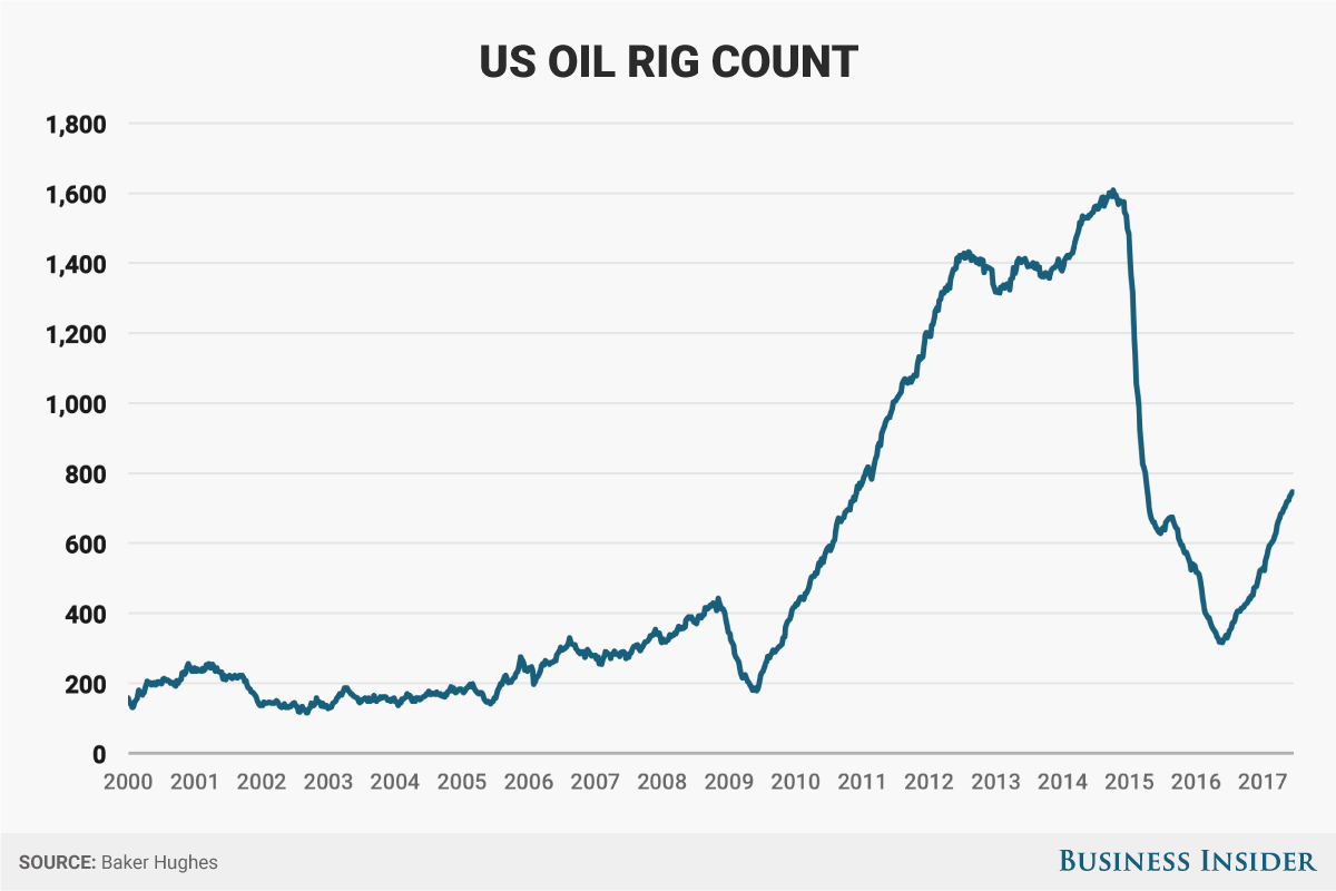 US oil-rig count rises for the 22nd straight week