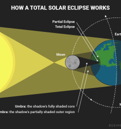 this diagram shows what happens during a total solar eclipse [ 1200 x 931 Pixel ]