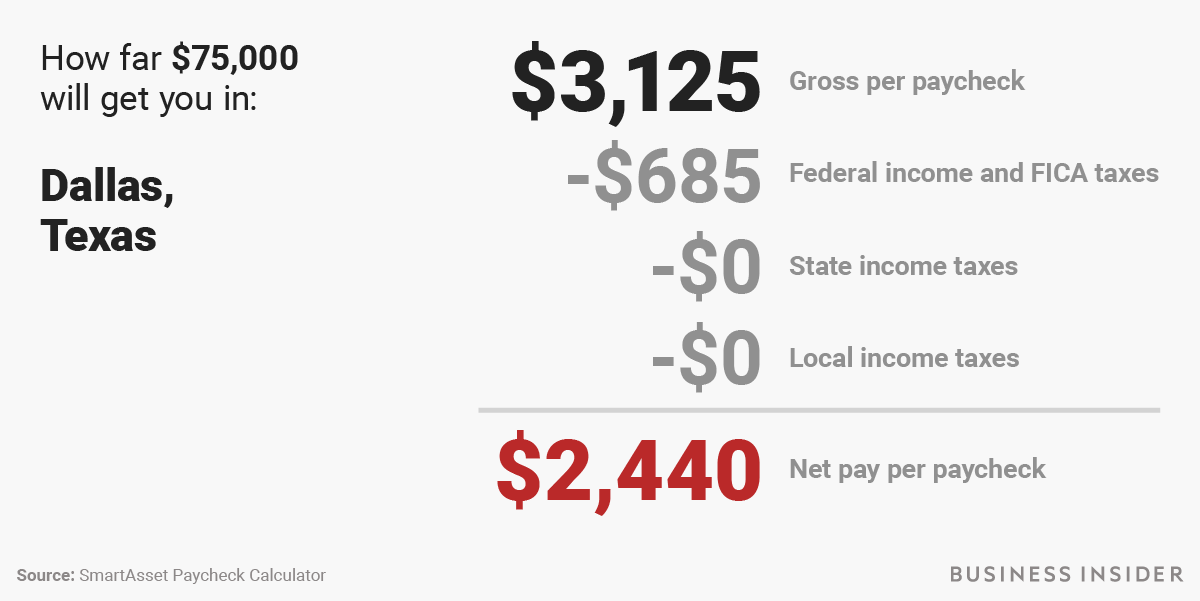 How much money you actually take home from a $75,000