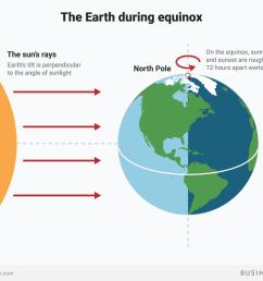 spring equiniox sunlight earth axis tilt bi graphics [ 1200 x 900 Pixel ]