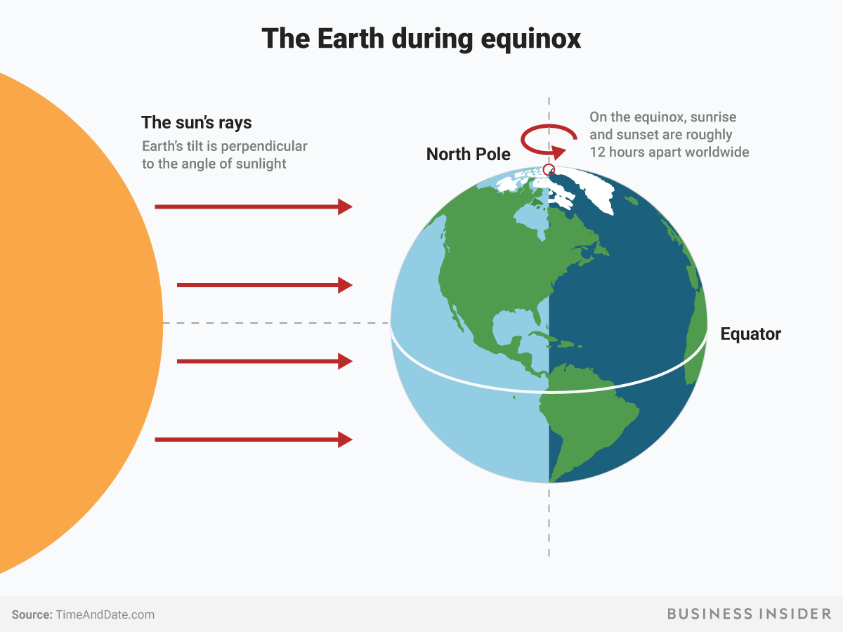 hight resolution of spring equiniox sunlight earth axis tilt bi graphics