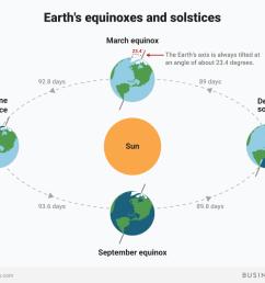 earth equiniox solstice seasons spring summer fall winter sun bi graphics [ 1200 x 900 Pixel ]