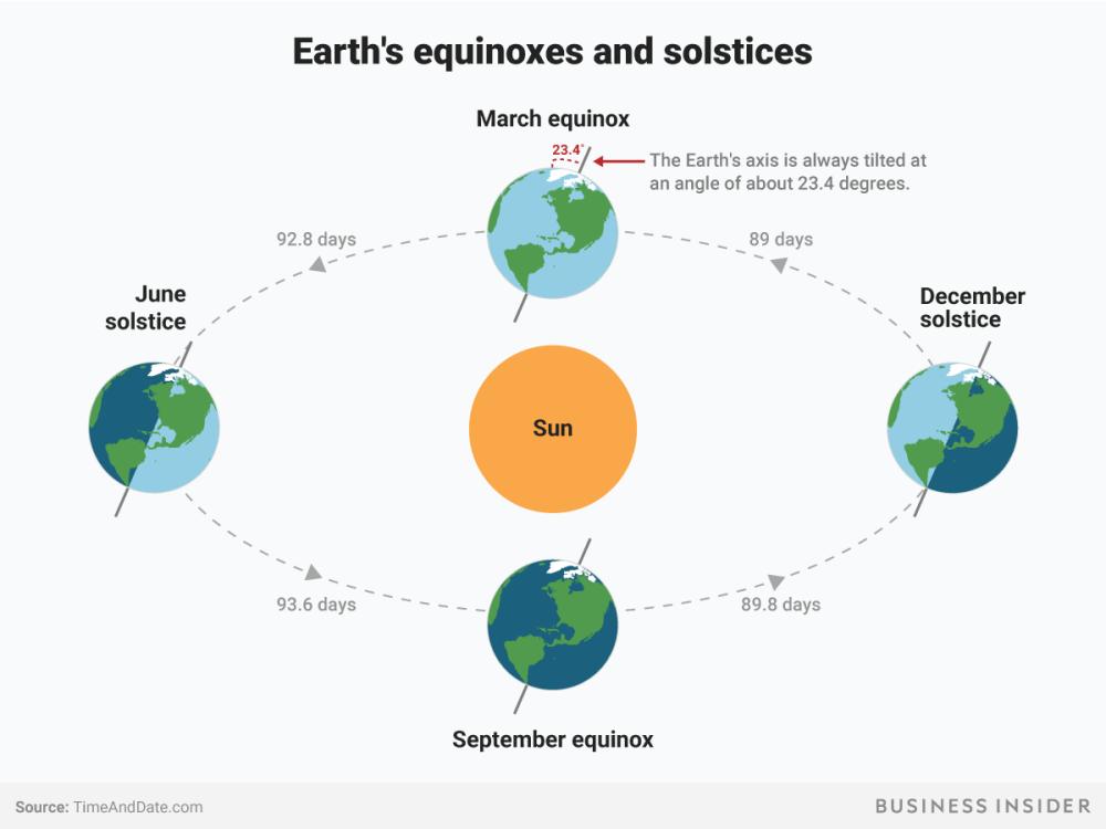 medium resolution of earth equiniox solstice seasons spring summer fall winter sun bi graphics