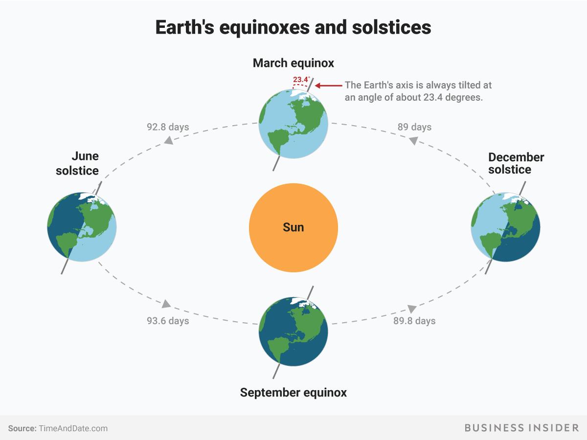 hight resolution of earth equiniox solstice seasons spring summer fall winter sun bi graphics