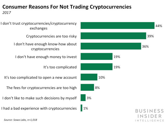 Consumer Reasons for Not Trading Cryptocurrencies