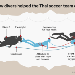 Diagram Of 3 1 Rescue System Large Intestine And Colon Alive All 12 Boys Their Coach Are Safely Out The