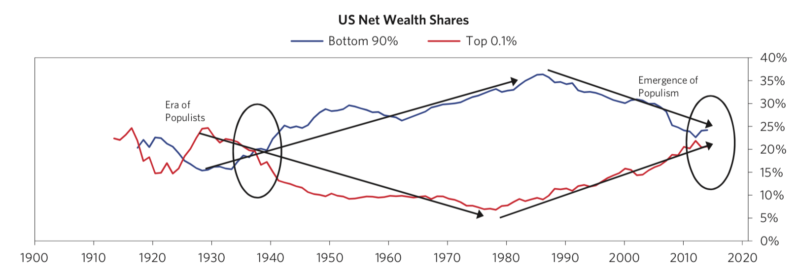 Ray Dalio says the US economy looks like 1937 and a