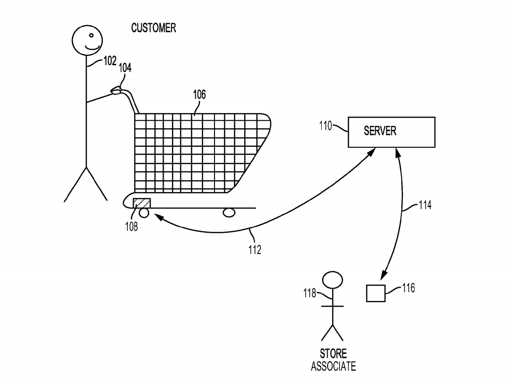 Walmart filed a patent application for a shopping cart