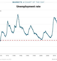 us unemployment rate falls to lowest level since 1969 [ 1200 x 900 Pixel ]