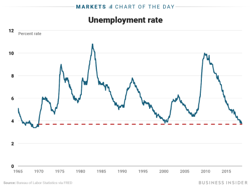 small resolution of us unemployment rate falls to lowest level since 1969