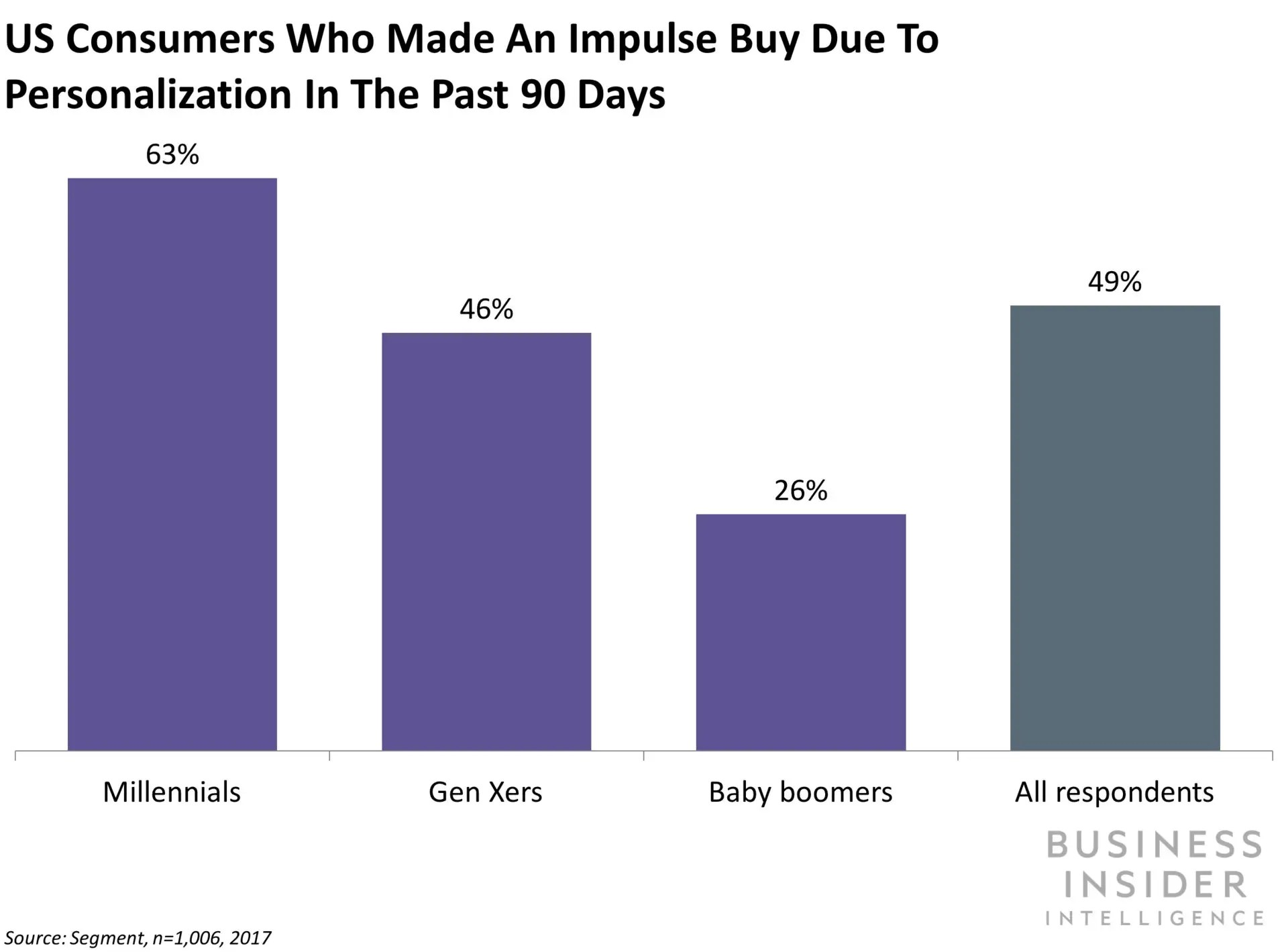 the in store personalization