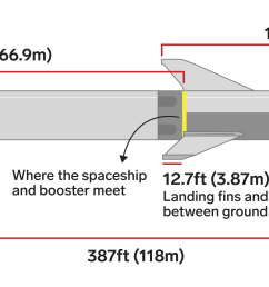 olivia reaney business insidera scale diagram of spacex s big falcon rocket showing its booster and spaceship  [ 2500 x 1047 Pixel ]