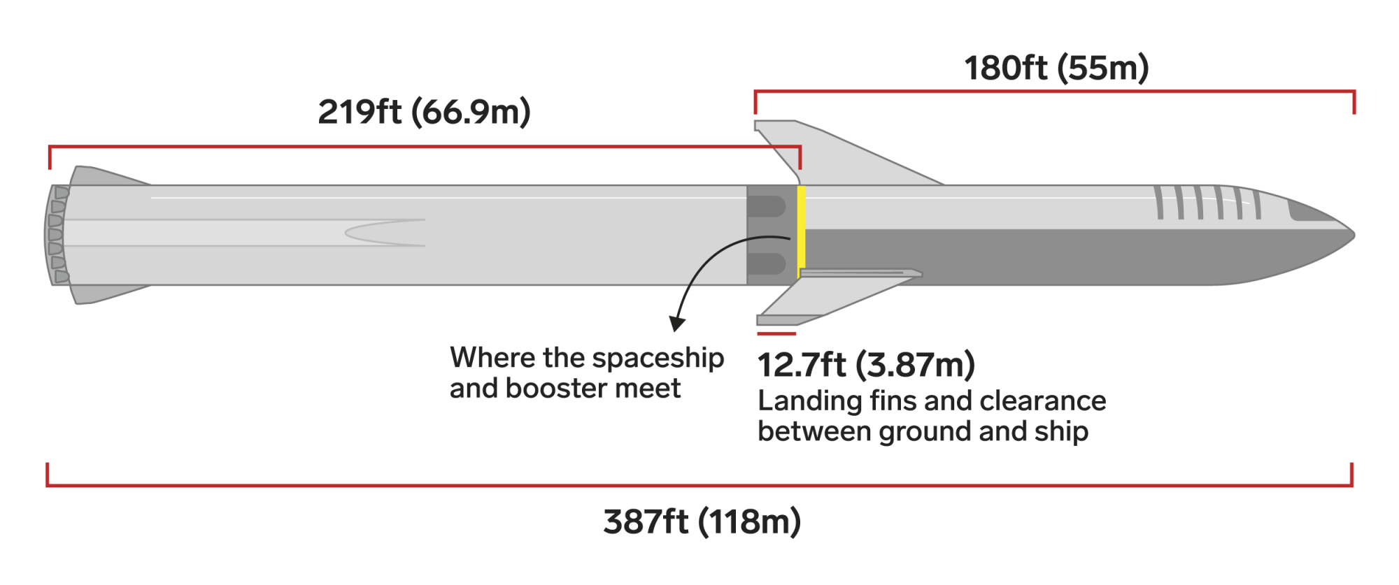 hight resolution of olivia reaney business insidera scale diagram of spacex s big falcon rocket showing its booster and spaceship
