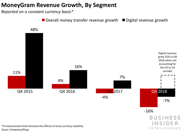 MoneyGram's digital channels outpace growth in overall