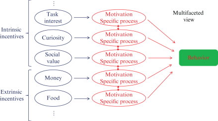 Neuroscientific and Psychological Approaches to Incentives (Chapter 6) -  The Cambridge Handbook of Motivation and Learning