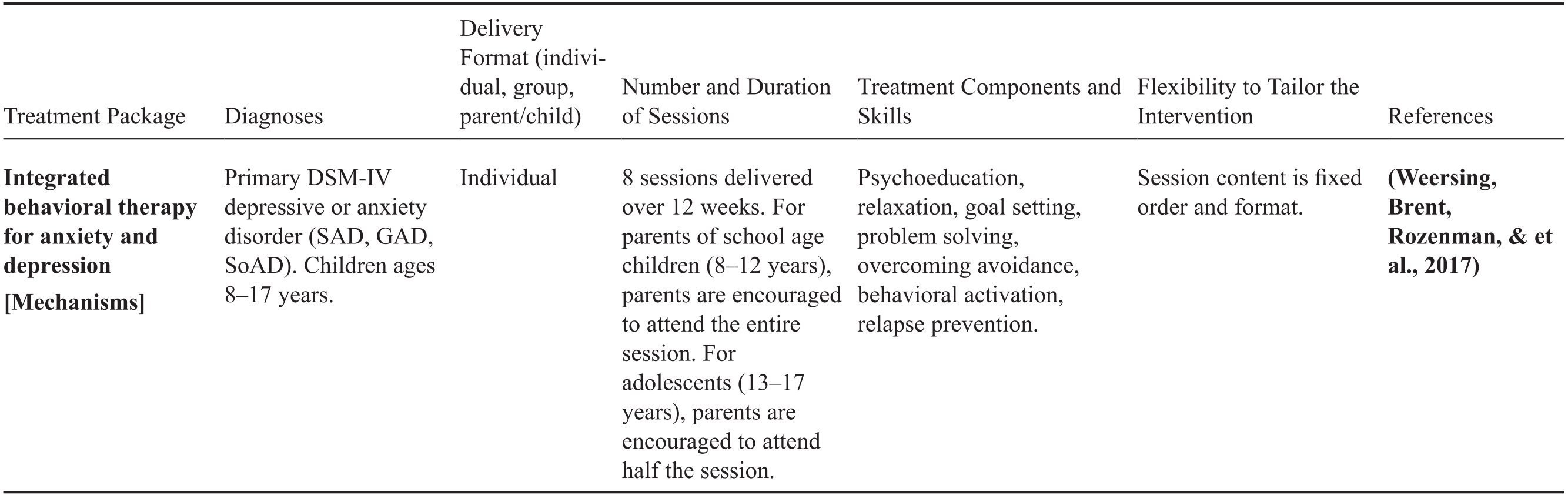 Anxiety Disorders Part I Innovations In Cbt For Childhood Anxiety Ocd And Ptsd