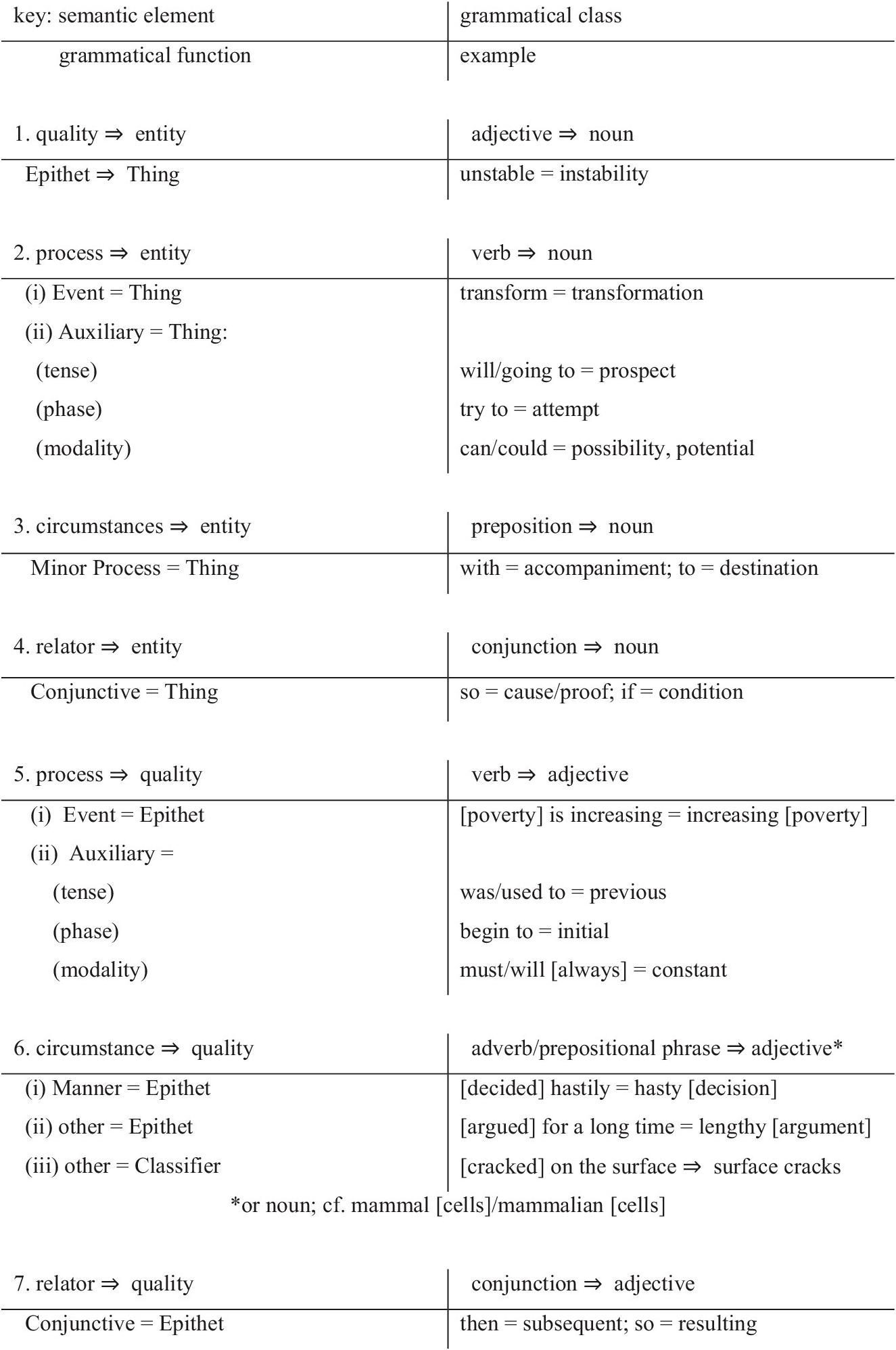 SFL in Application (Part III) - The Cambridge Handbook of Systemic  Functional Linguistics [ 1996 x 1325 Pixel ]
