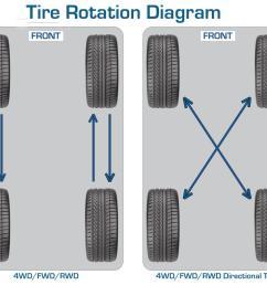 car tire rotation [ 1000 x 840 Pixel ]