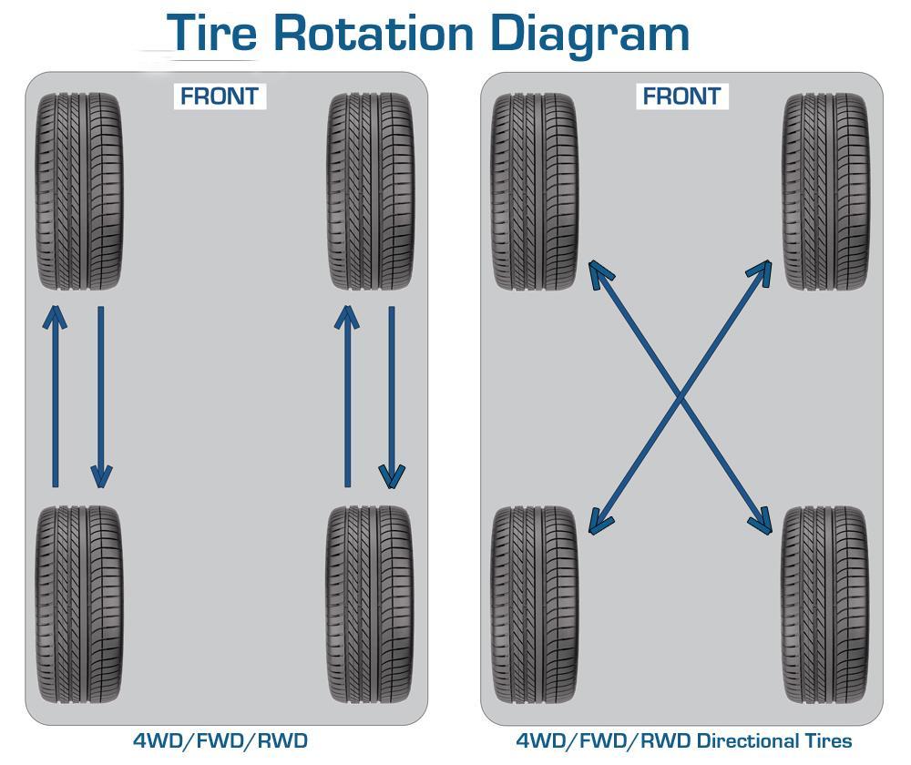 medium resolution of car tire rotation