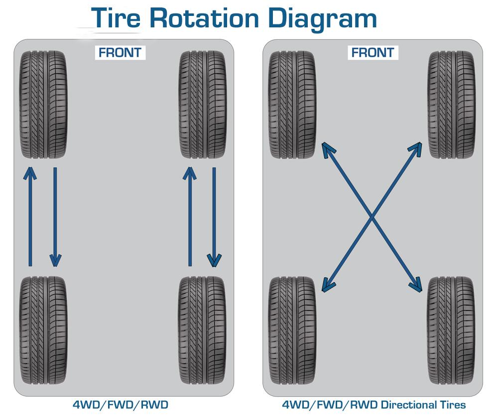 hight resolution of car tire rotation