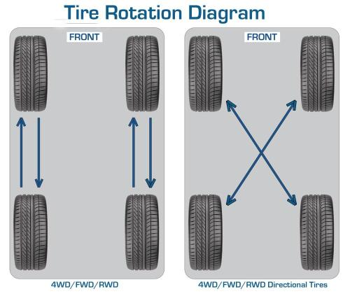 small resolution of car tire rotation