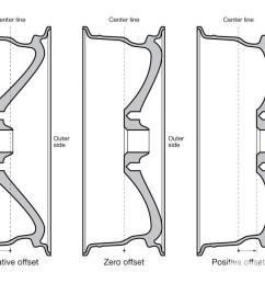 wheel offset and wheel backspacing explained in a better way [ 1024 x 768 Pixel ]