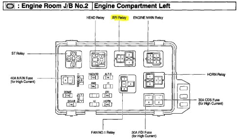 small resolution of where is fuel pump relay 2001 camry 4 cyl