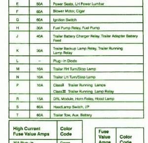 2004 ford f 150 fuse box diagram pj bass wiring 2001 e250 data schema lincoln town car