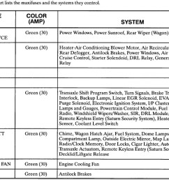 saturn l200 fuse box wiring diagram 2000 saturn ls2 radio wiring diagram 2000 saturn ls2 fuse diagram [ 1088 x 799 Pixel ]