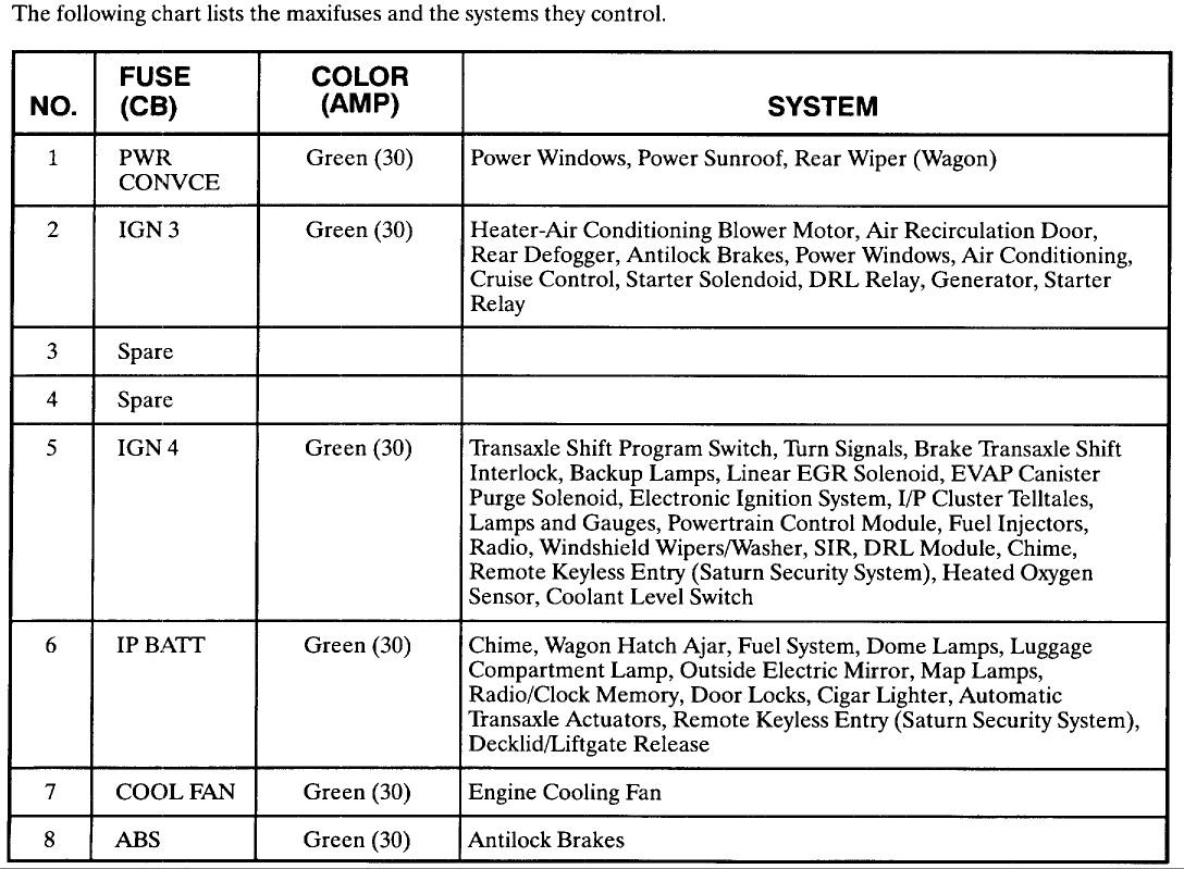 hight resolution of 2001 saturn sl2 fuse box diagram wiring diagram third level 2002 saturn l200 fuse diagram 2001