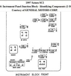 1997 saturn sl1 fuse diagram wiring diagram data saturn fuse box 1989 [ 1000 x 940 Pixel ]