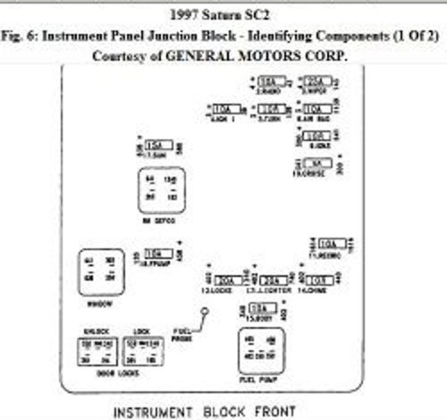 small resolution of 1997 saturn sl1 fuse diagram wiring diagram data saturn fuse box 1989