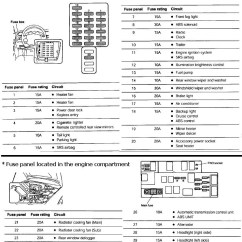 1997 Subaru Legacy Outback Radio Wiring Diagram Piaa Fog Lights Of Fuses 2013 - Schematic Symbols